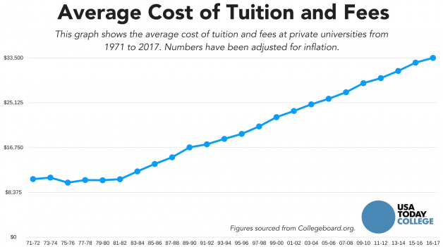 Rising Cost of Tuition