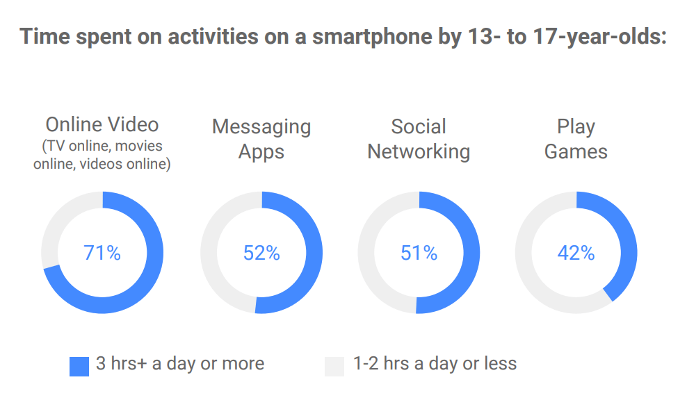 10 Vital Strategies To Use When Marketing To Generation Z In 2020