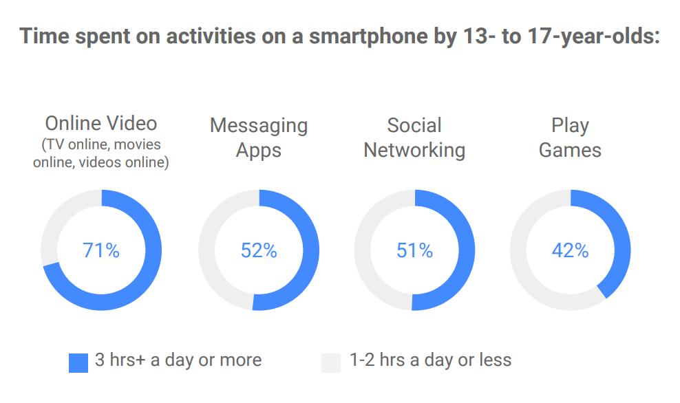 Teen Smartphone Use