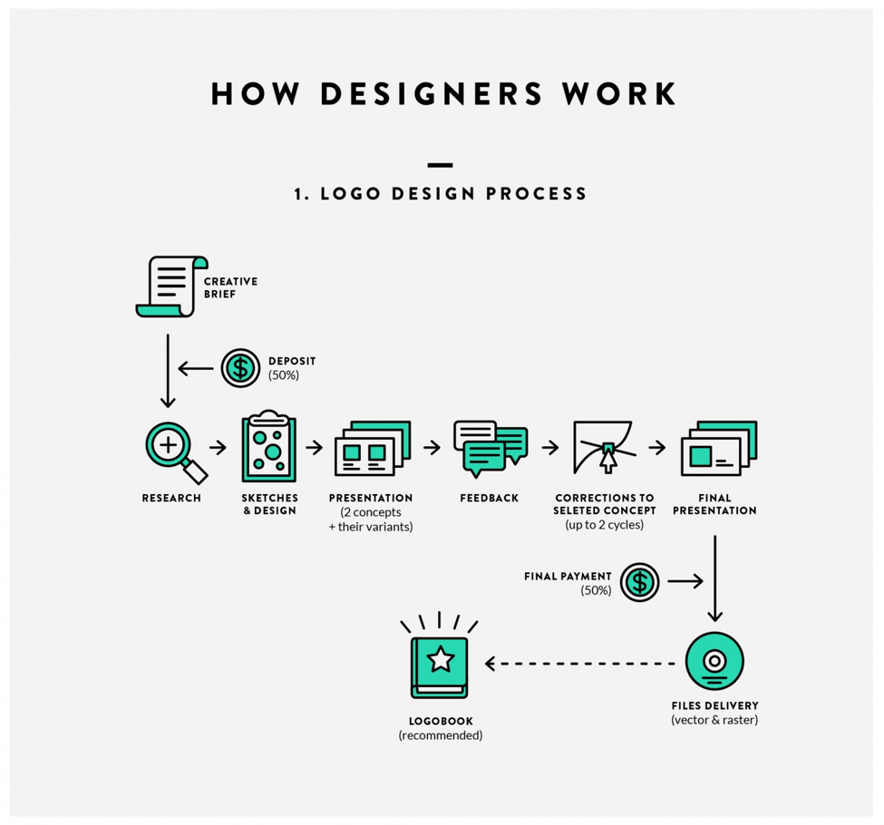 how designers work on logos