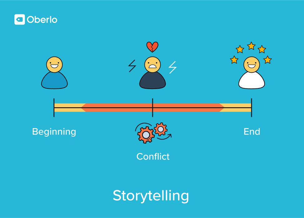 storytelling monetization