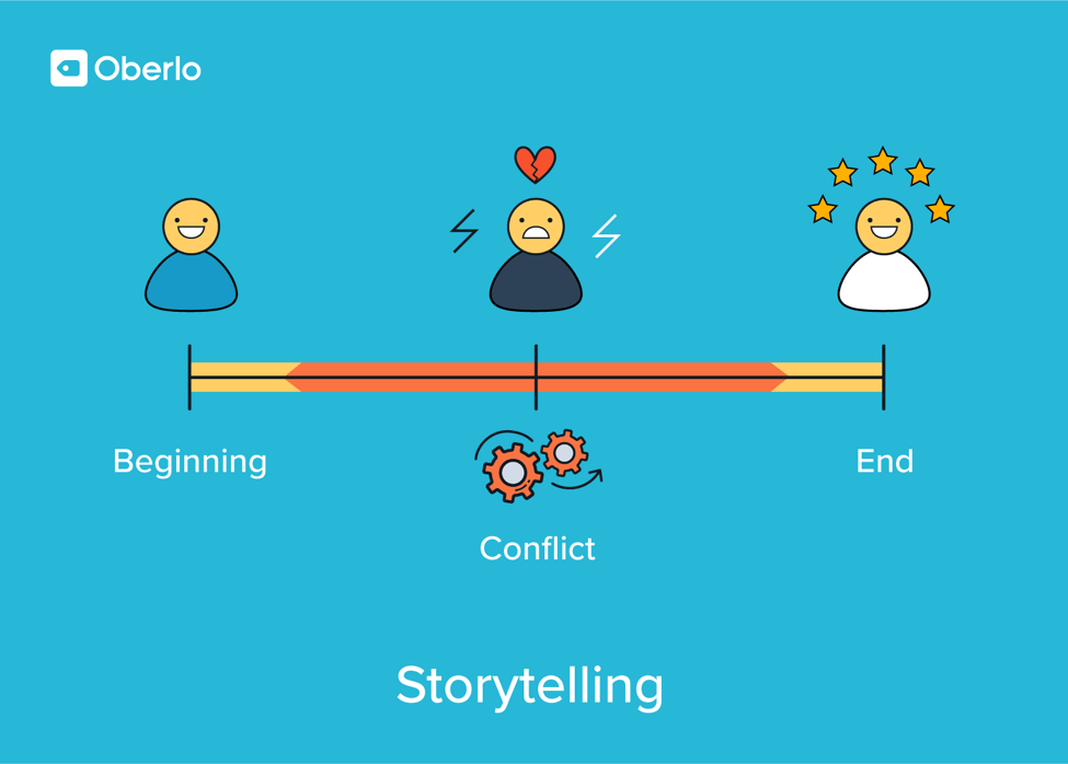 storytelling monetization