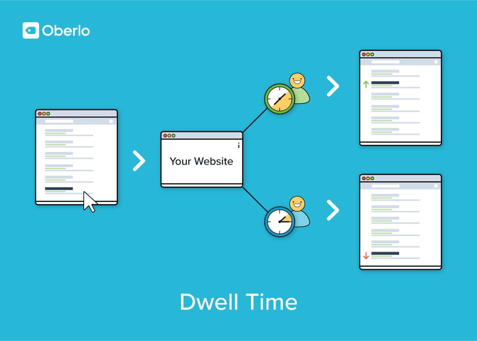 dwell time blogging