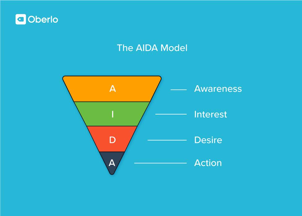 monetize blog the AIDA model