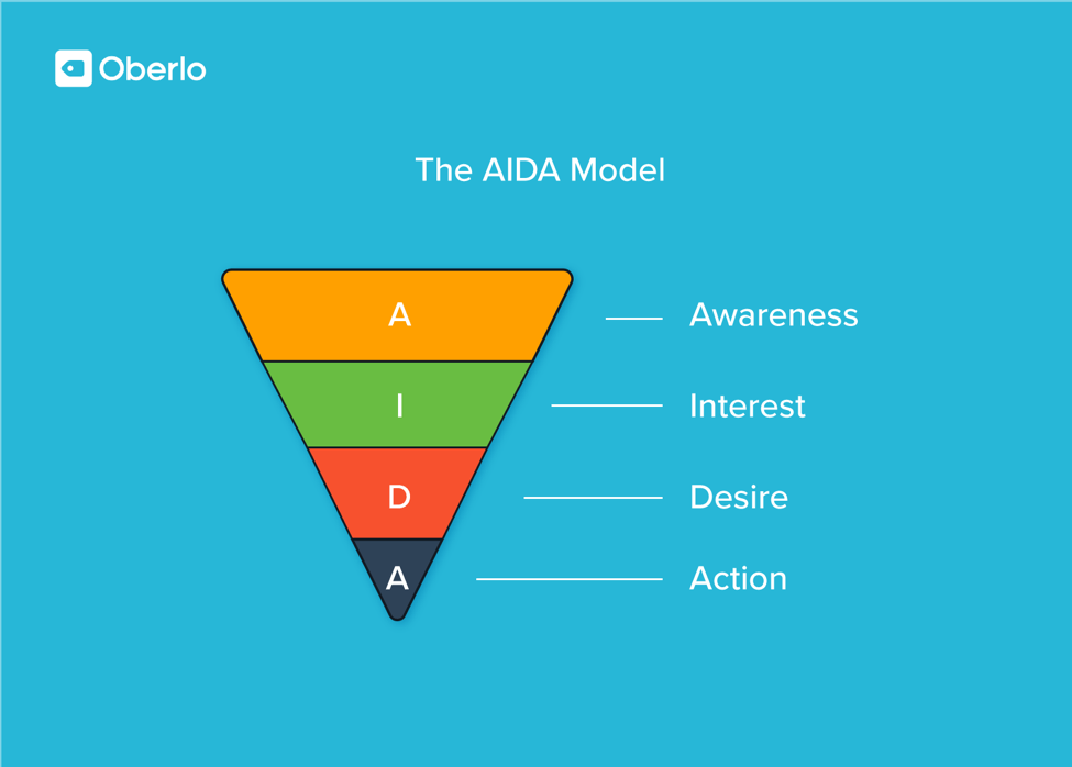 monetize blog the AIDA model