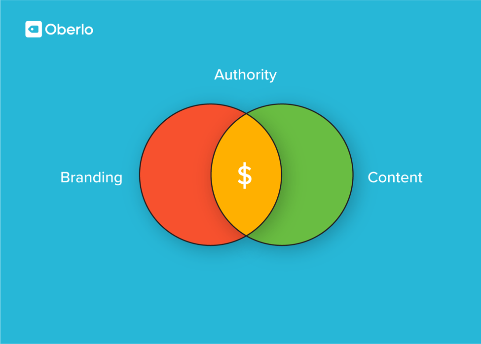 authority, content and branding equals dollars