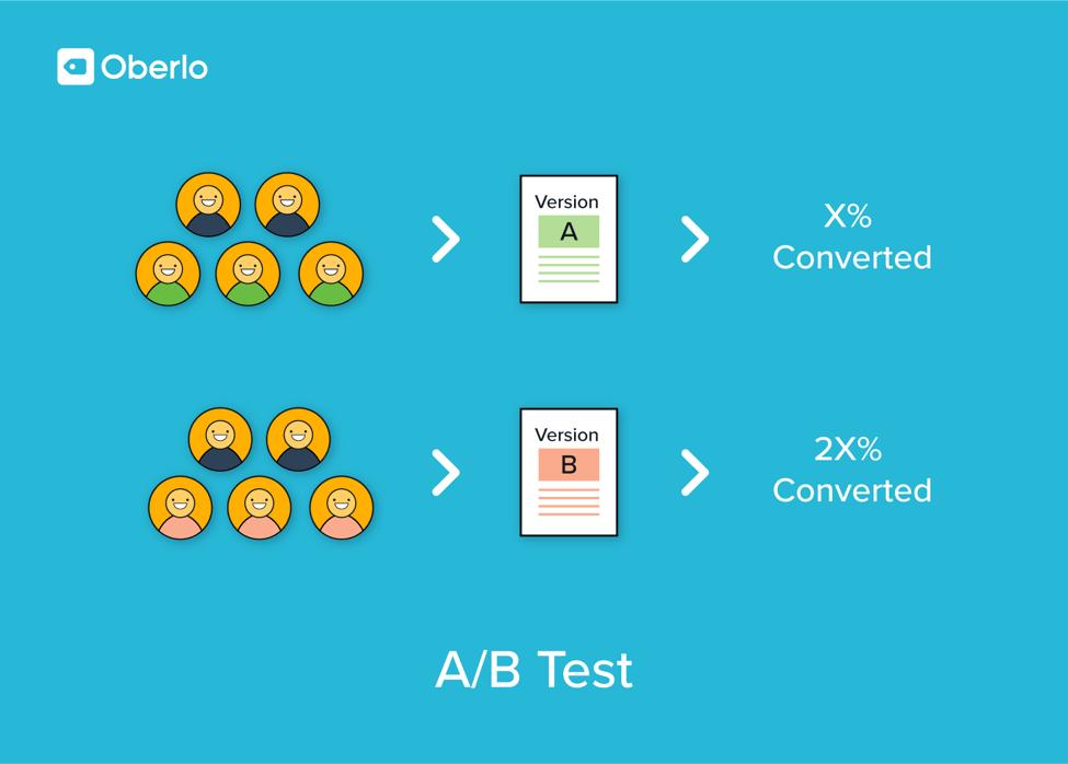 A/B testing monetization strategy
