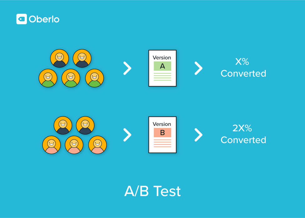 A/B testing monetization strategy