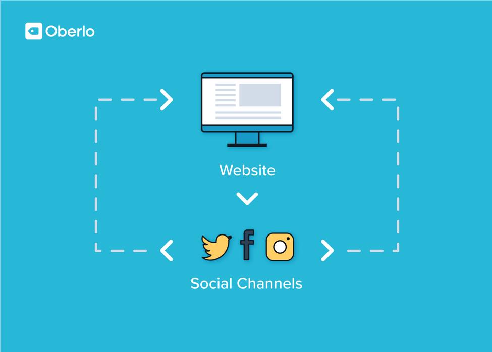 driving website traffic via social media