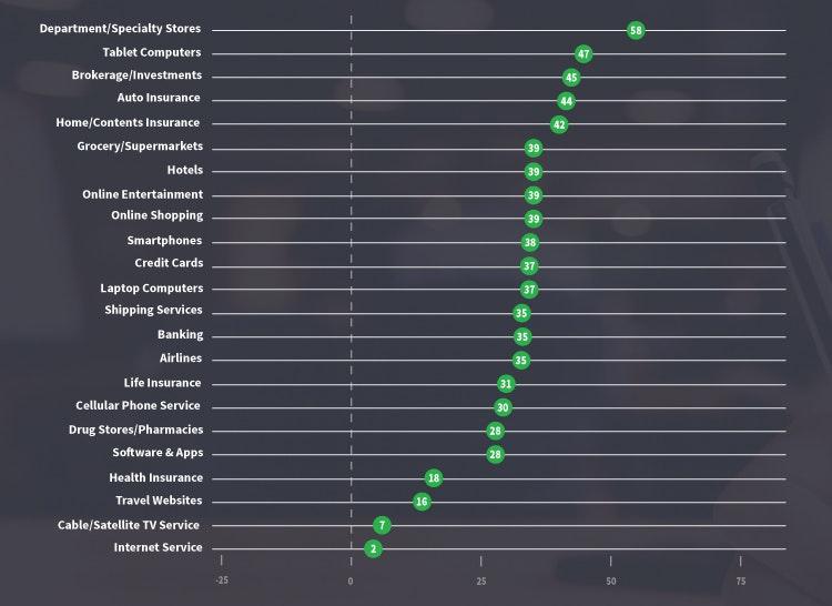Net Promoter Score Comparison