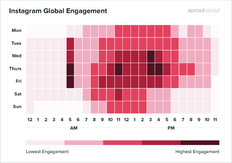 Instagram engagement heatmap