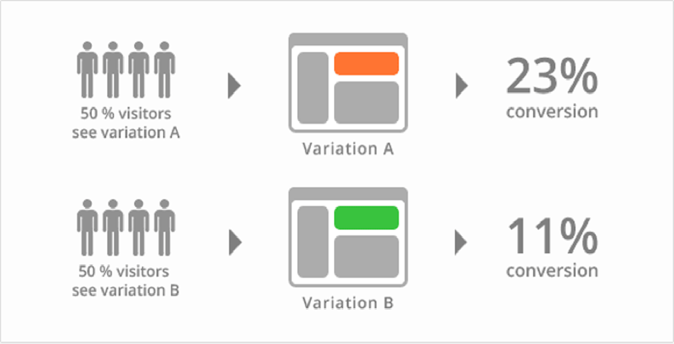 A/B testing visual explanation