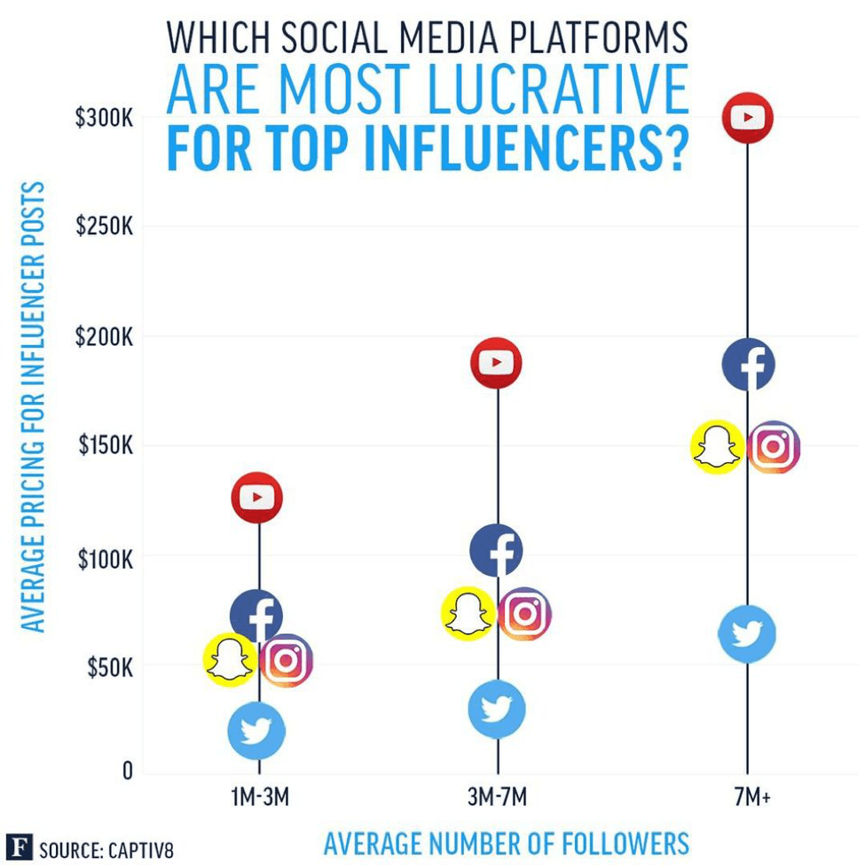 best social media sites for influencers