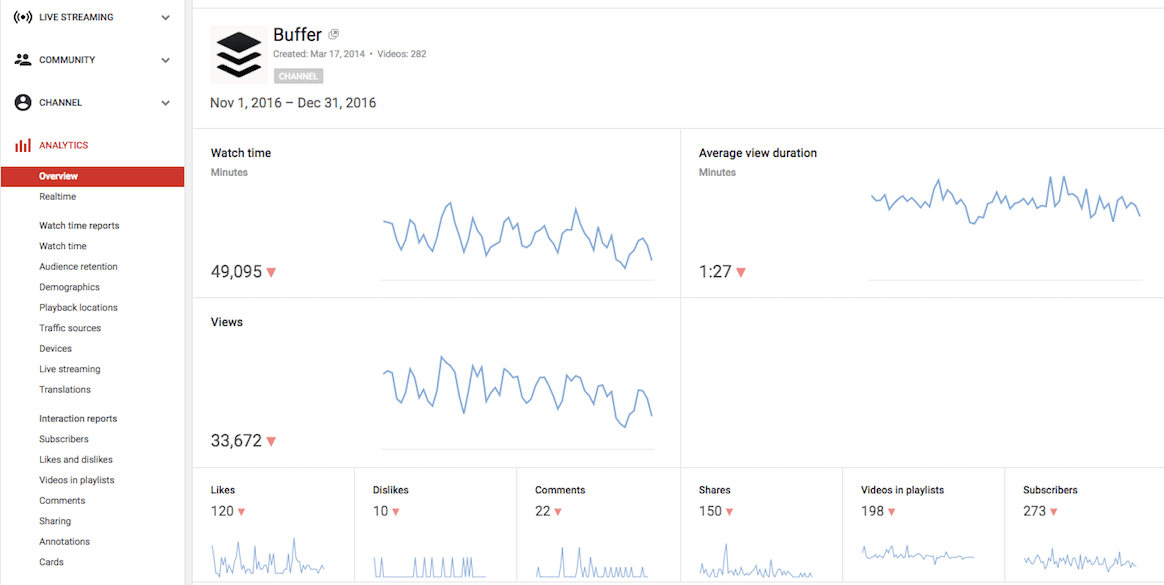YouTube Analytics Buffer