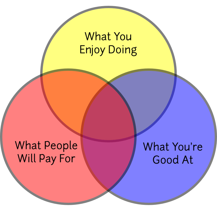 service based venn diagram