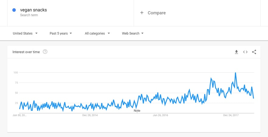Google Trends Rising Demand
