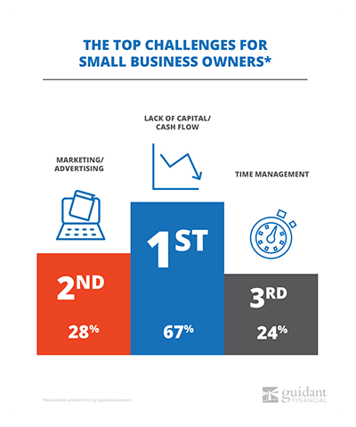 top challenges for small business owners