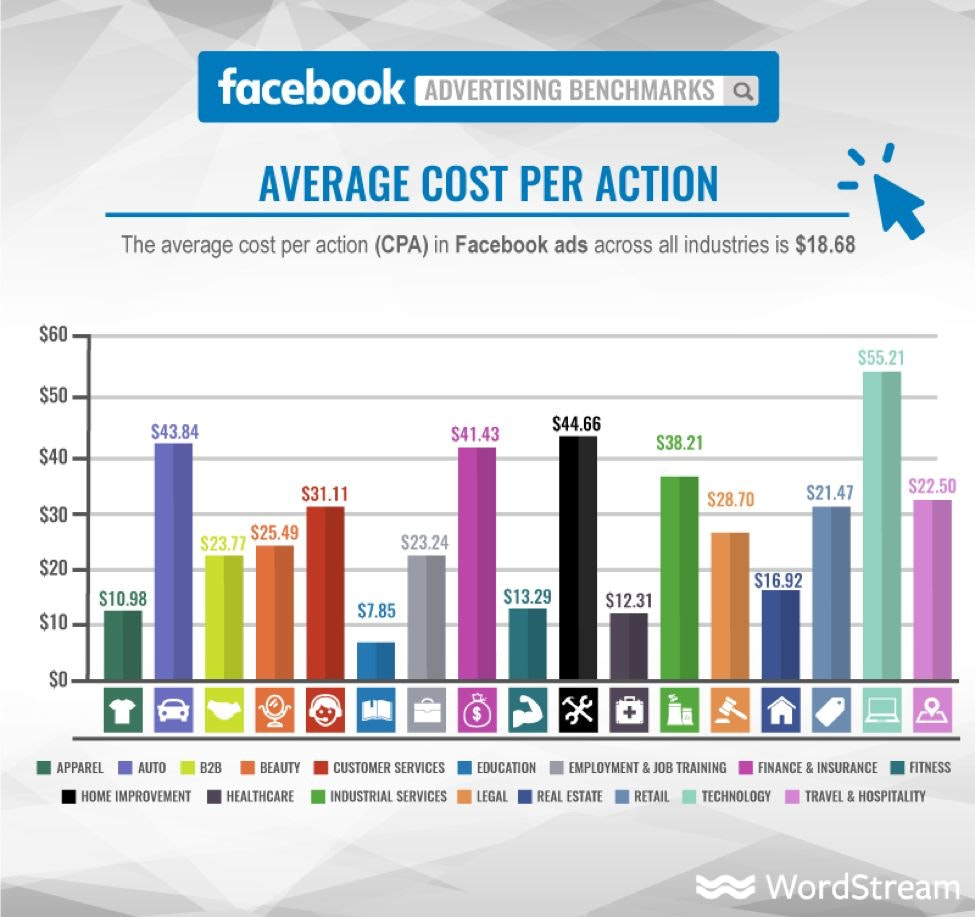 cost per action facebook ads