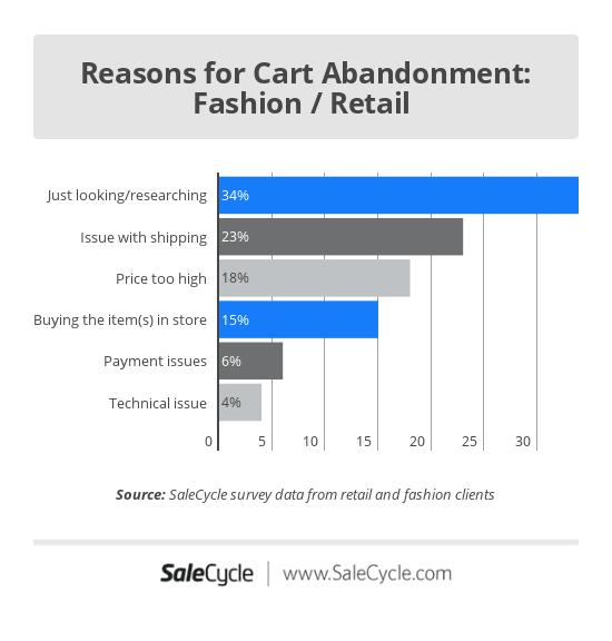 Cart Abandonment Reasons