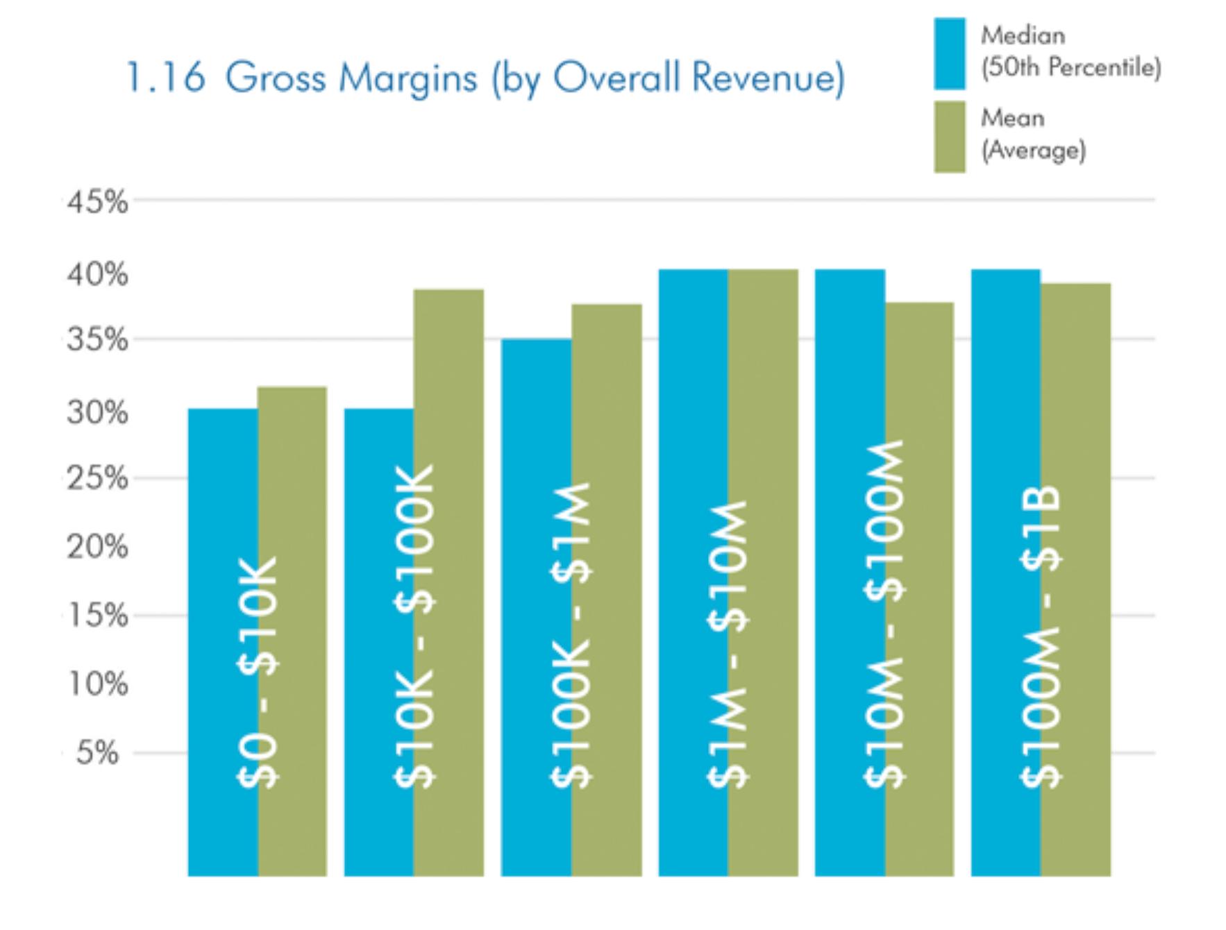 Average Gross Margins