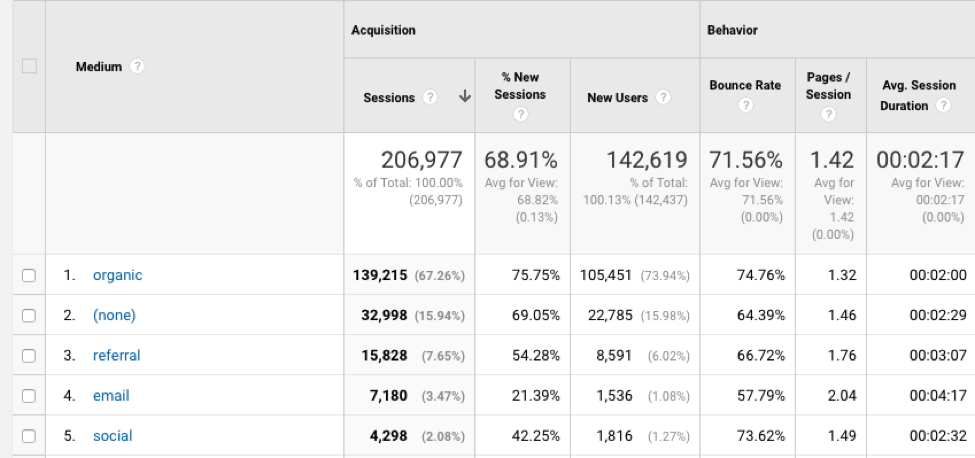 google analytics referral traffic breakdown