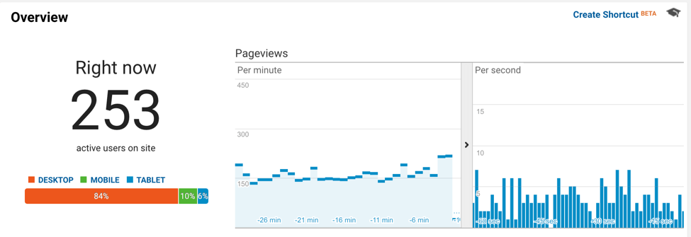 google analytics real time overview
