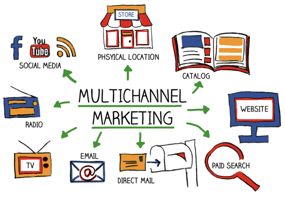 multichannel content analysis