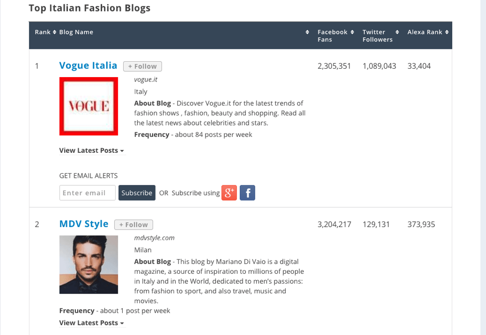 top italian fashion blogs