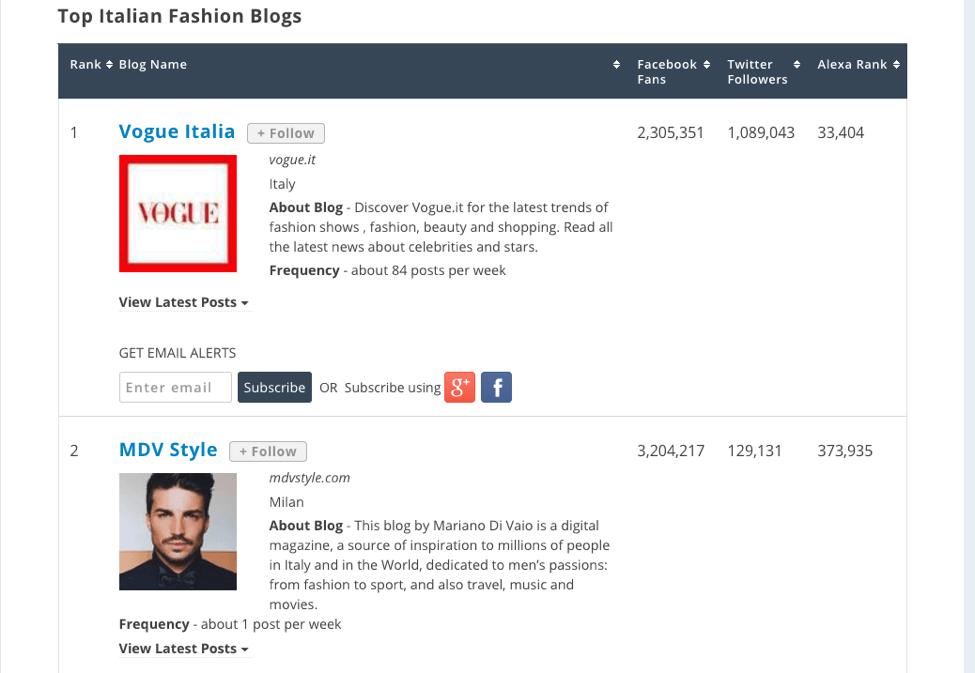 top italian fashion blogs