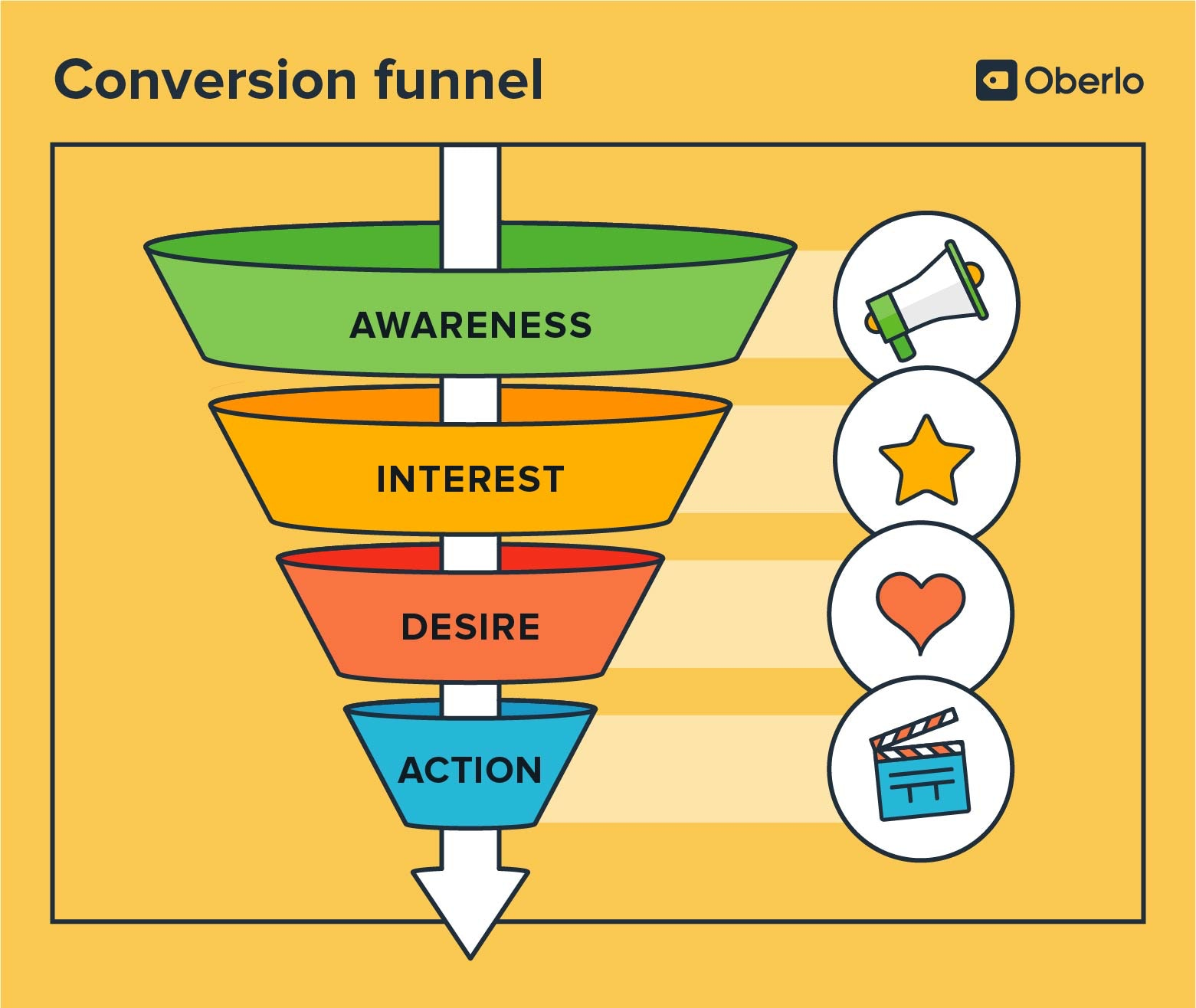 How to Optimize your Conversion Funnel