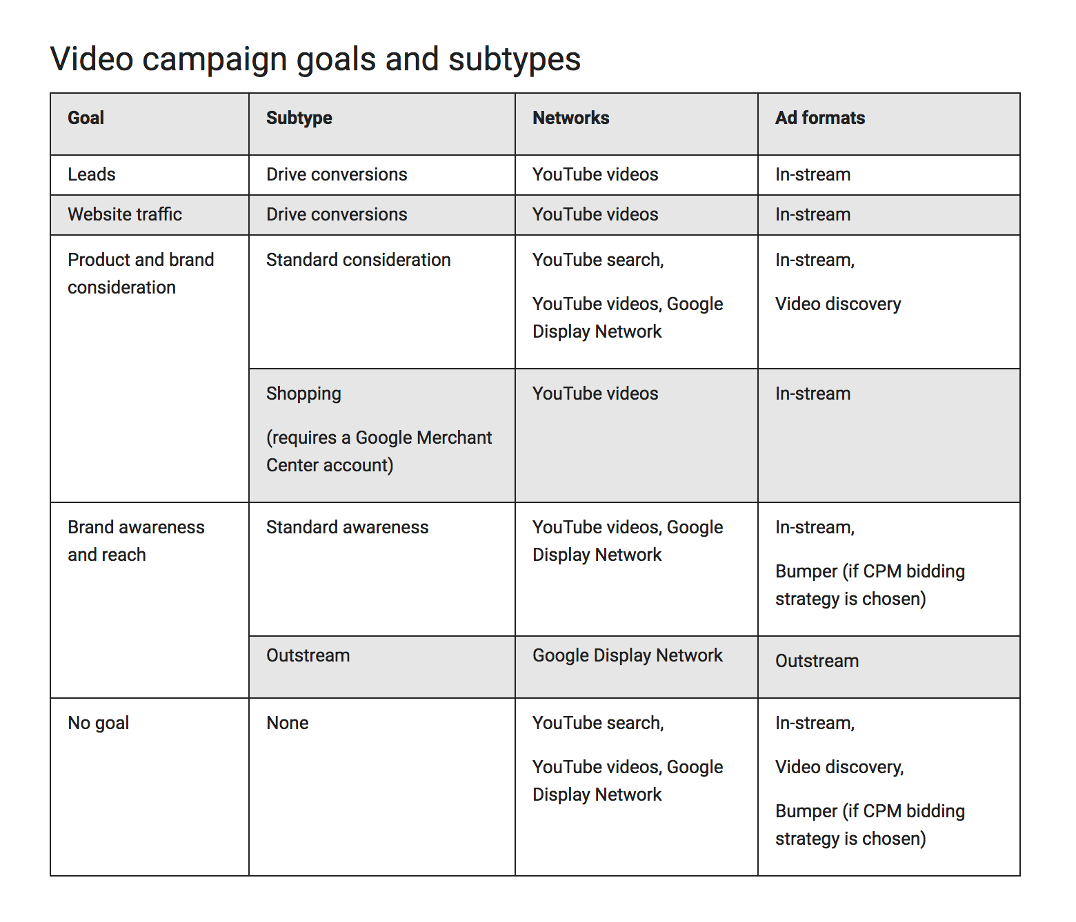 Video Campaign Goals and Subtypes