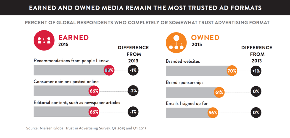 trust and referrals most trusted form of advertising