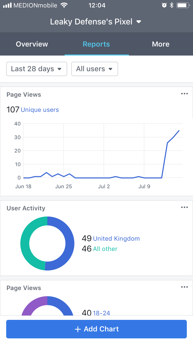 Facebook analytics customization