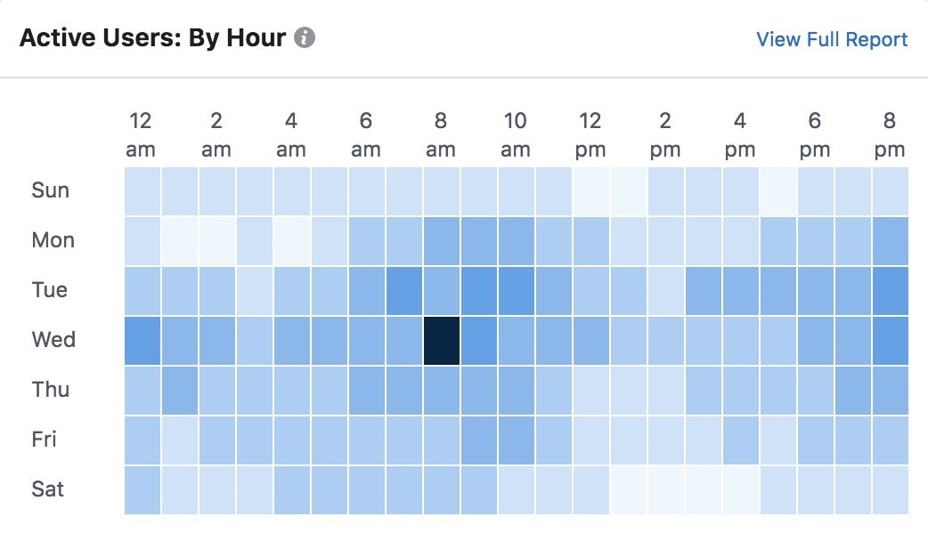 Active users by hour Facebook analytics