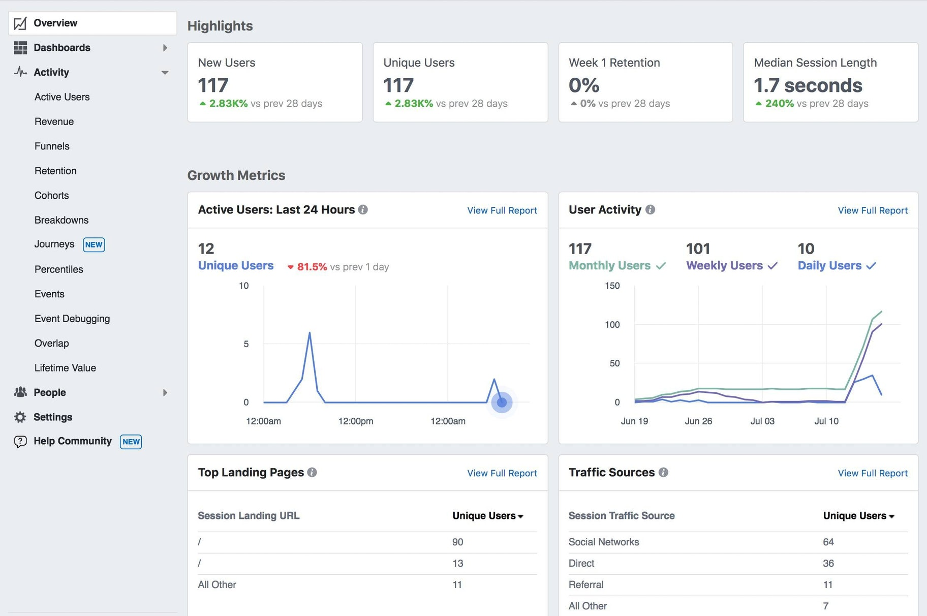 Facebook analytics stats
