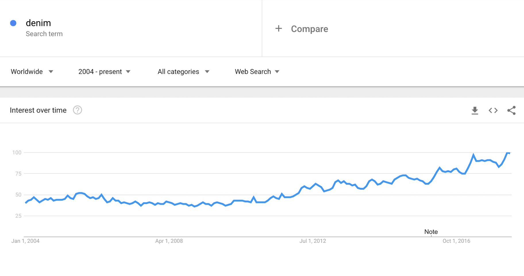 Google Trends Denim