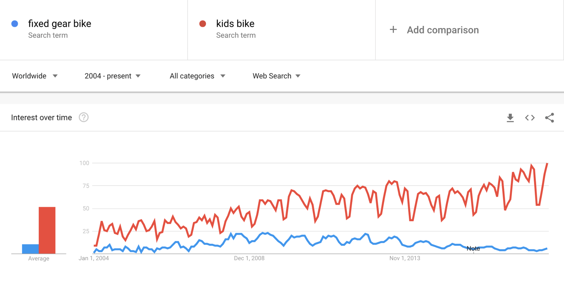 Google Trends Bikes Compared