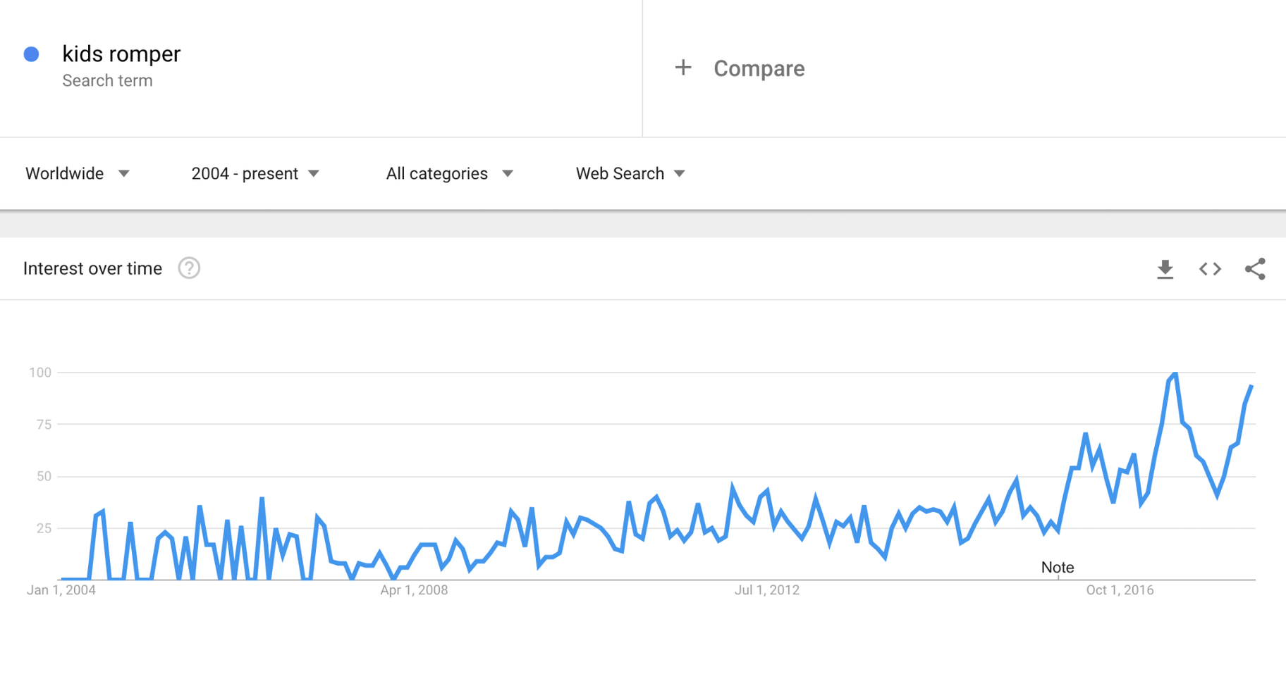 Google Trends Kids Rompers