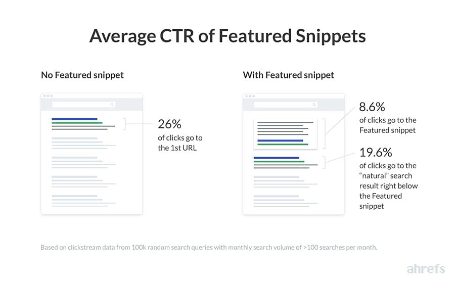 CTR Snippets