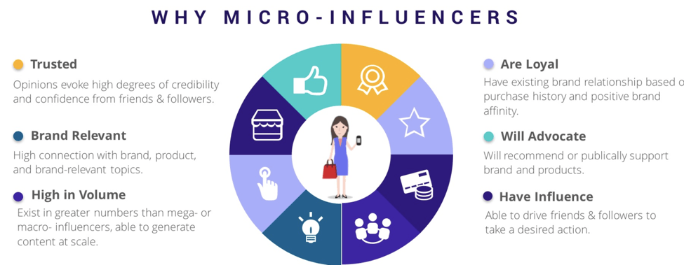influencer marketing micro influencers