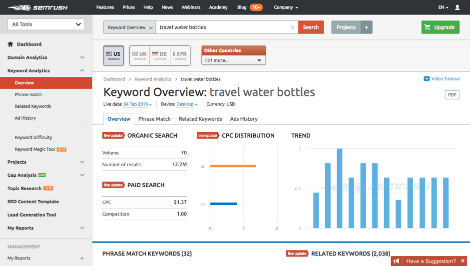 SEMrush analytics page