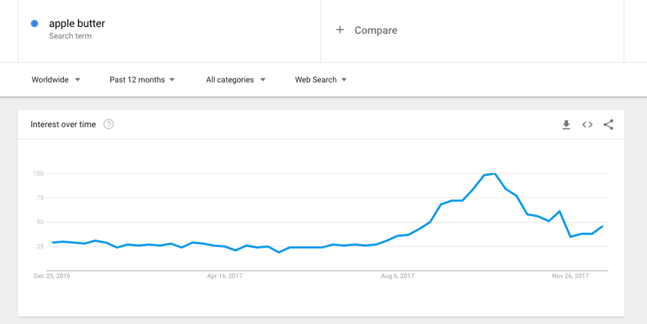Google trends identify niches for dropshipping