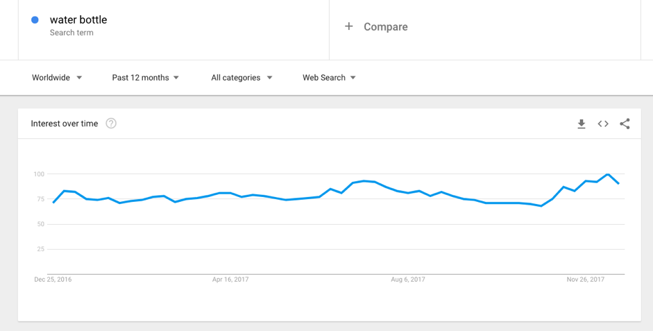 Google trends dropshipping niche