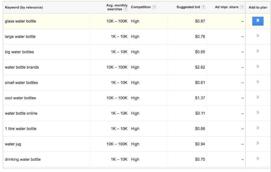 keyword results Google PPC