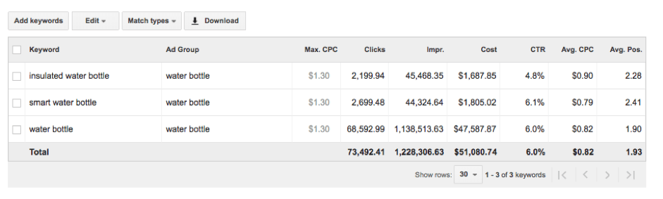 google adwords keyword results