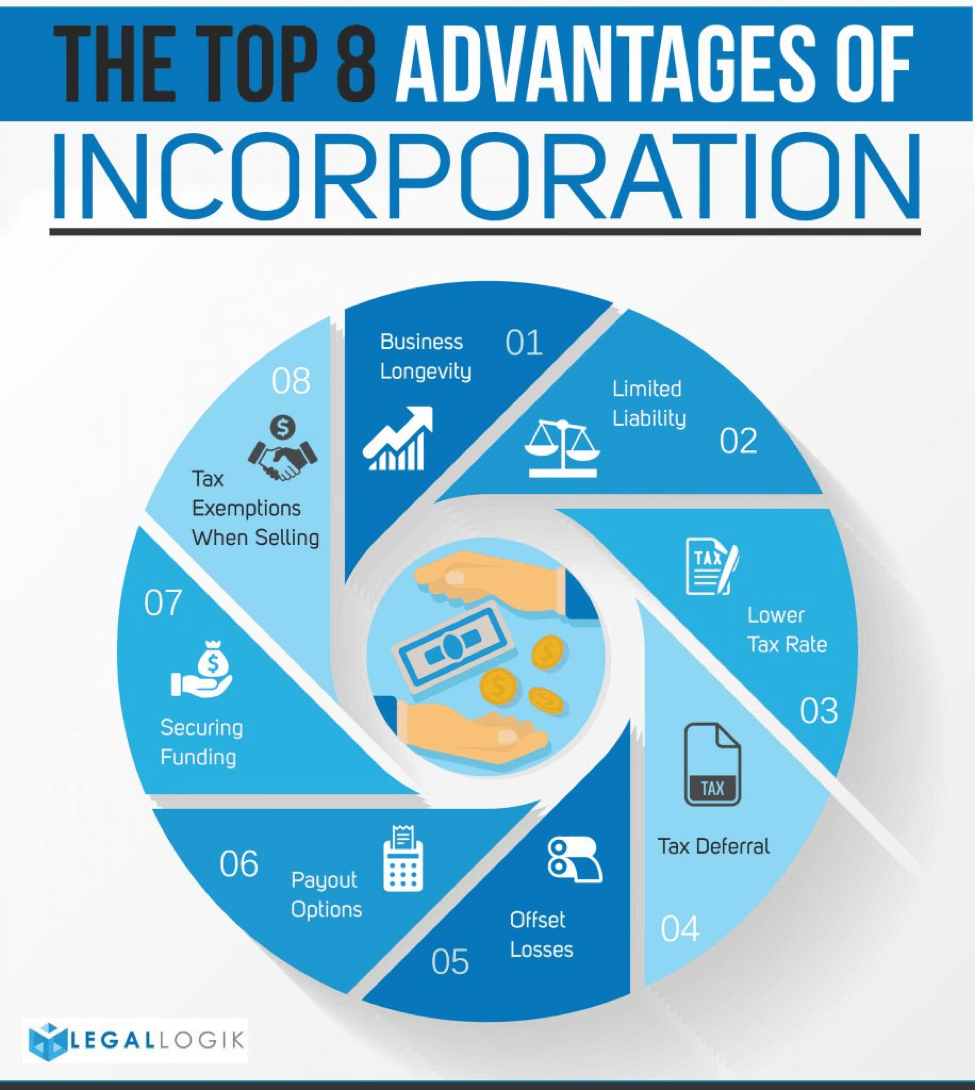 benefits of incorporating