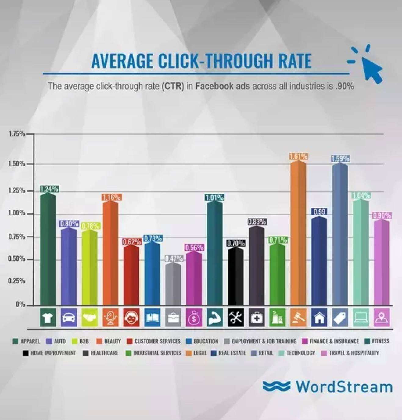Facebook Ad CTR Graph