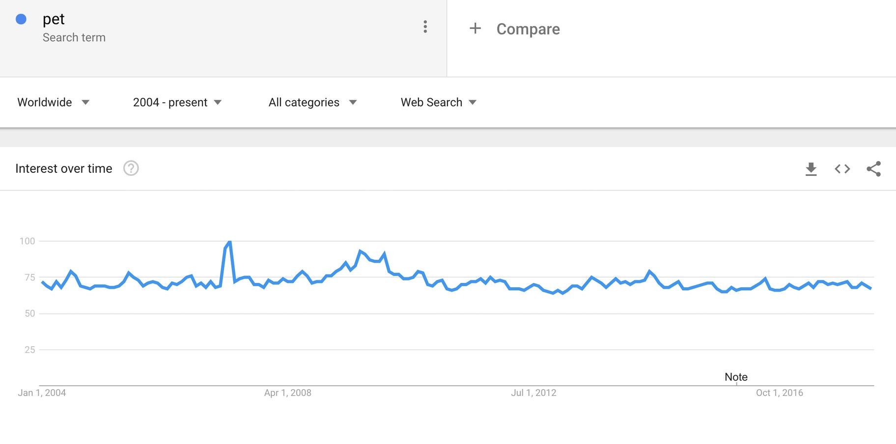 Pet Google Trends