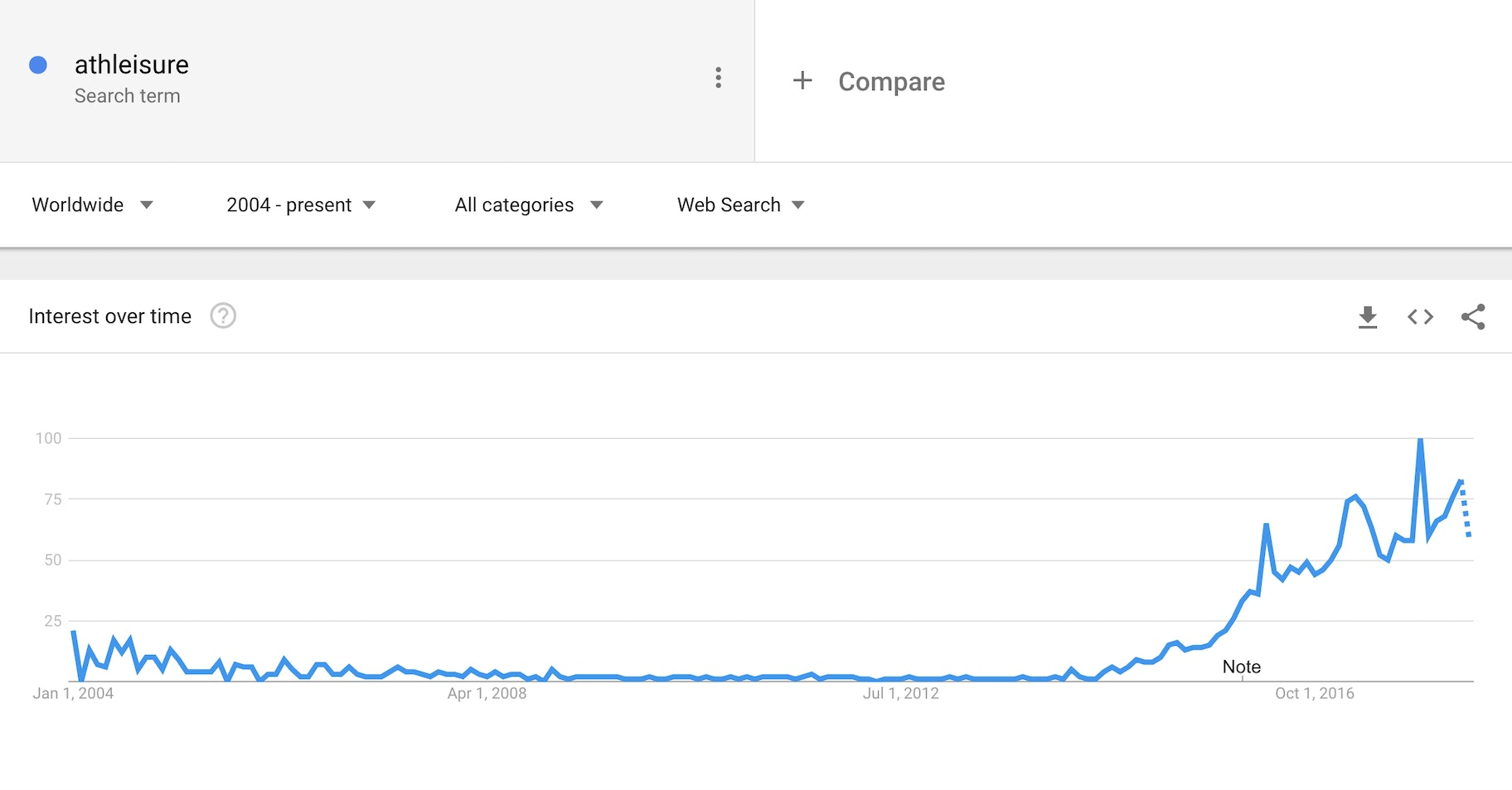 athleisure - google trends