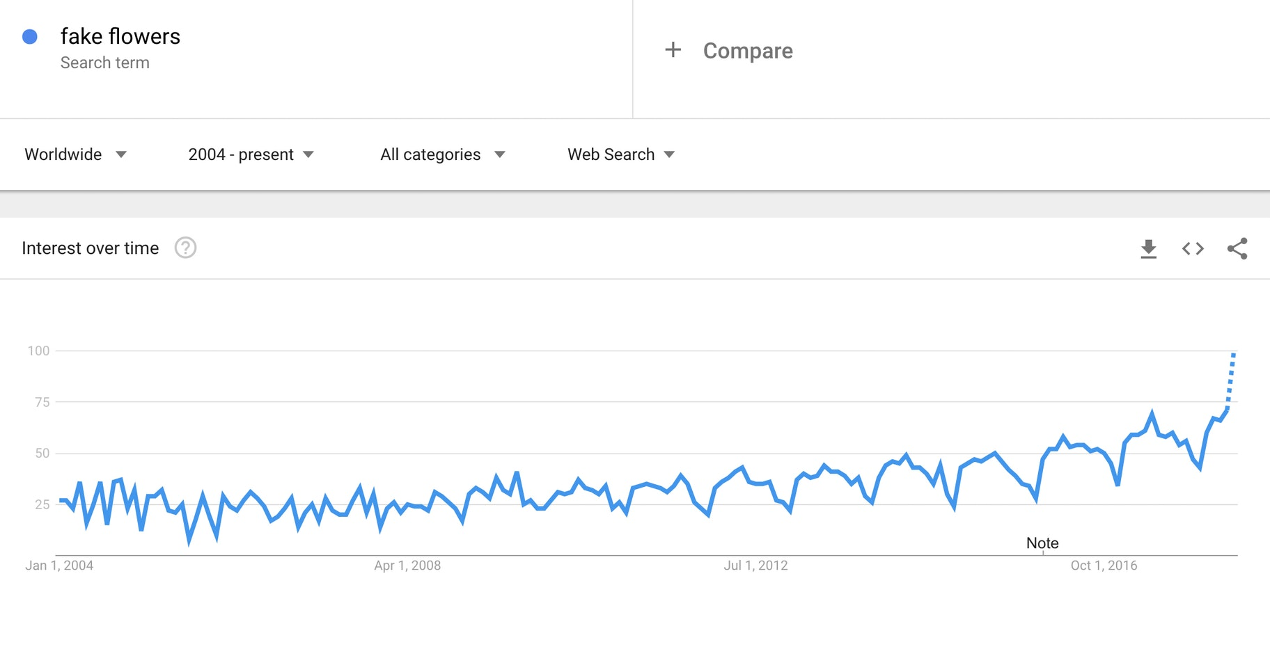 Fake Flowers - Google Trends